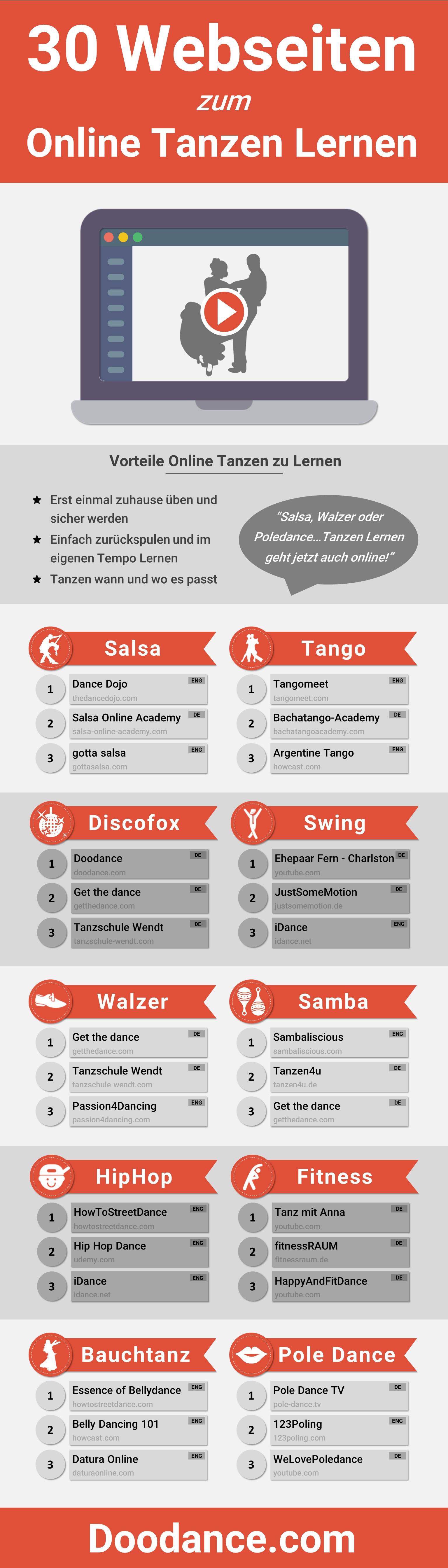 30 Webseiten zum Online Tanzen Lernen